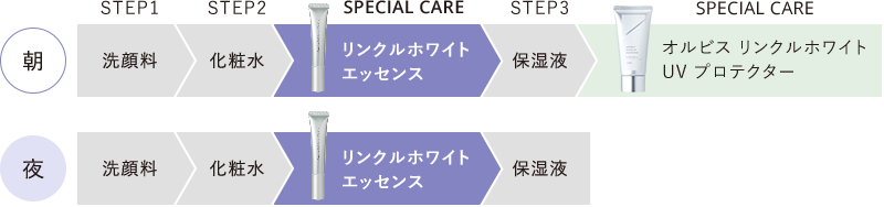 STEP1洗顔料→STEP2化粧水→SPECIAL CARE リンクルホワイトエッセンス→STEP3→保湿液→(朝のみ)SPECIAL CARE オルビスリンクルホワイト UV プロテクター