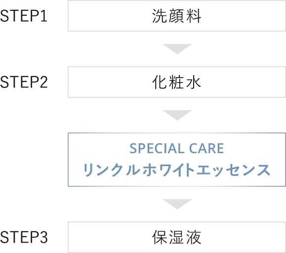 STEP1 洗顔料 / STEP2 化粧水 / SPECIAL CARE リンクルホワイトエッセンス / STEP3 保湿液